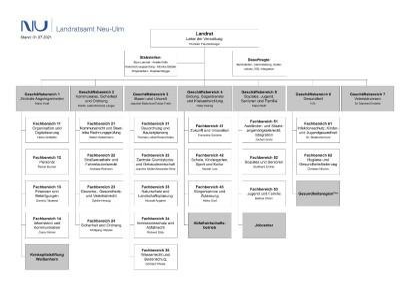 Organigramm Landratsamt Neu-Ulm